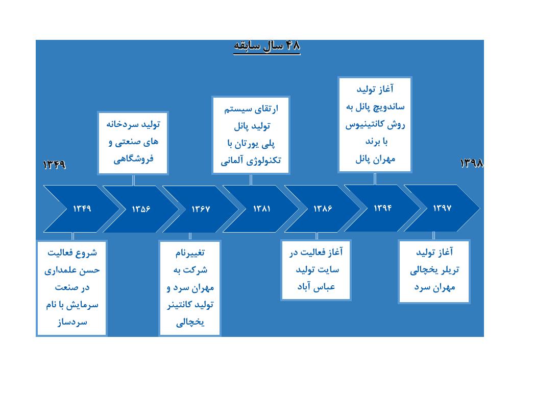 شرکت مهران سرد در سال 1367 با تلاش آقای حسین علمداری شرکت مهران سرد تاسیس گردید و با همت خانواده علمداری از یک کارگاه تولیدی کوچک به یکی از فعالترین مجموعه های صنعتی در شهرک صنعتی عباس آباد تهران بدل گردید.